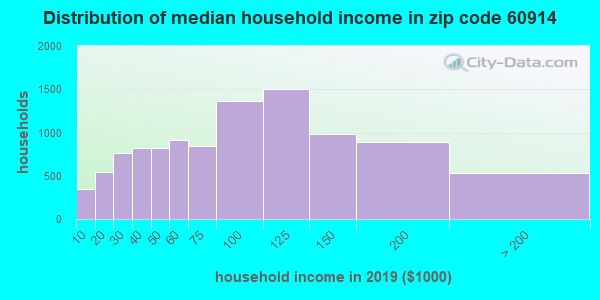 Zip code 60914 household income distribution in 2009