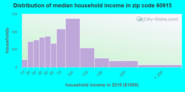 Zip code 60915 household income distribution in 2009