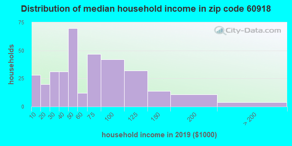 Zip code 60918 household income distribution in 2009