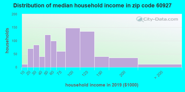 Zip code 60927 household income distribution in 2009