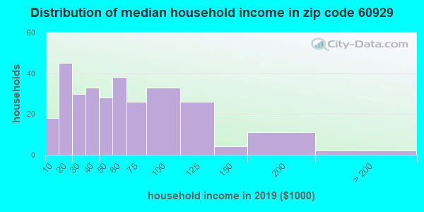 Zip code 60929 household income distribution in 2009