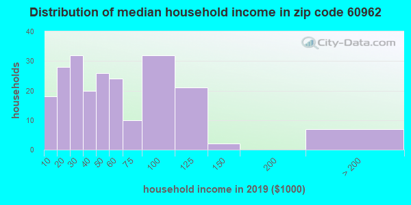 Zip code 60962 household income distribution in 2009
