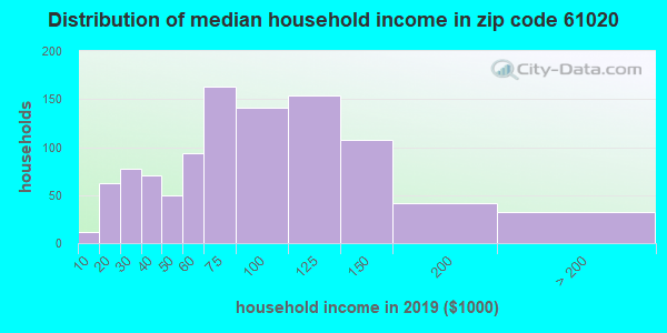 Zip code 61020 household income distribution in 2009