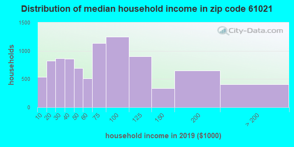 Zip code 61021 household income distribution in 2009