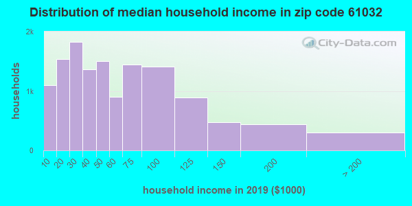Zip code 61032 household income distribution in 2009
