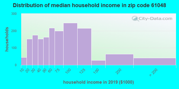 Zip code 61048 household income distribution in 2009