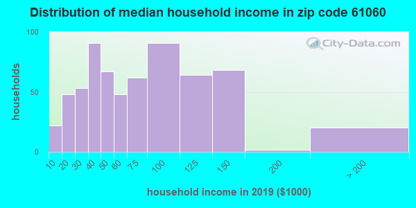 Zip code 61060 household income distribution in 2009