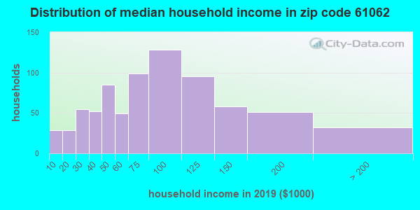 Zip code 61062 household income distribution in 2009