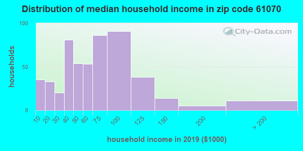 Zip code 61070 household income distribution in 2009
