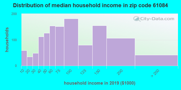 Zip code 61084 household income distribution in 2009