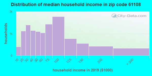 Zip code 61108 household income distribution in 2009