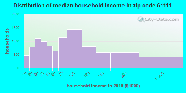 Zip code 61111 household income distribution in 2009