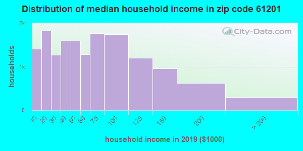 Zip code 61201 household income distribution in 2009