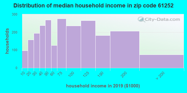 Zip code 61252 household income distribution in 2009