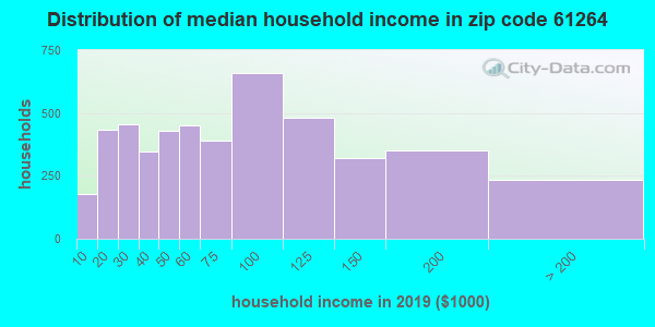 Zip code 61264 household income distribution in 2009