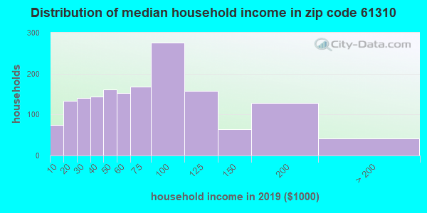 Zip code 61310 household income distribution in 2009