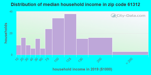 Zip code 61312 household income distribution in 2009