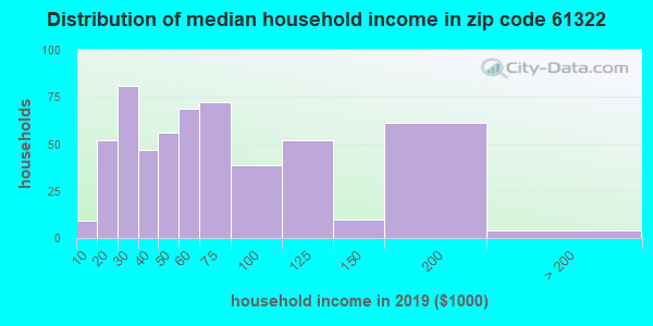 Zip code 61322 household income distribution in 2009