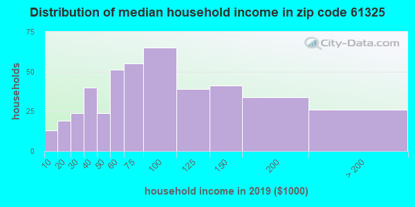 Zip code 61325 household income distribution in 2009