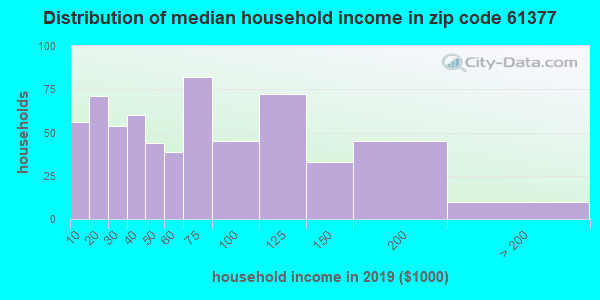 Zip code 61377 household income distribution in 2009