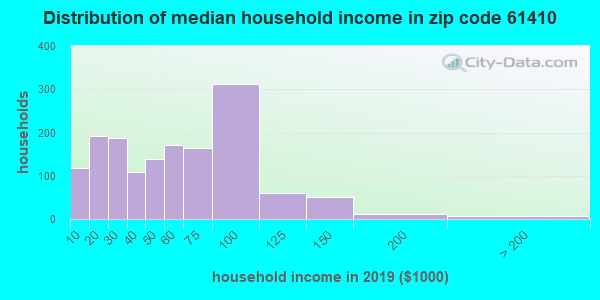 Zip code 61410 household income distribution in 2009