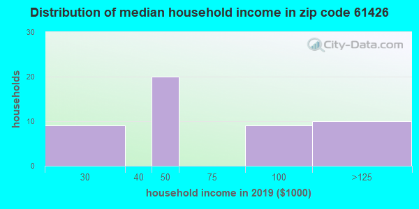 Zip code 61426 household income distribution in 2015