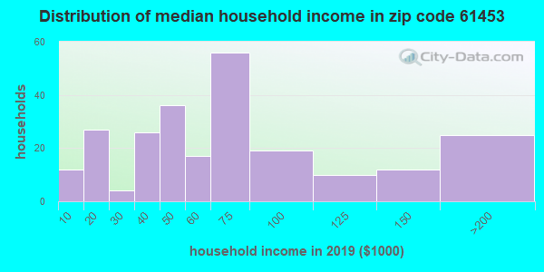 Zip code 61453 household income distribution in 2009