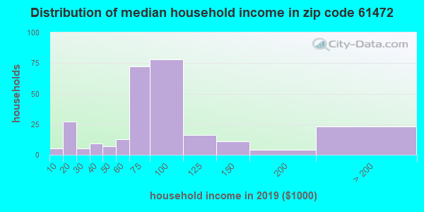 Zip code 61472 household income distribution in 2009