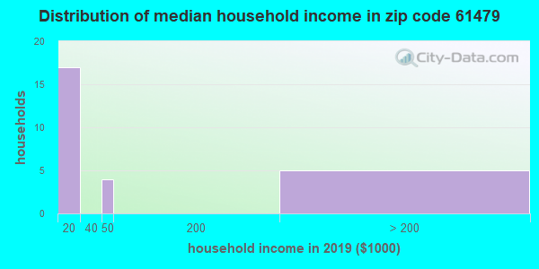 Zip code 61479 household income distribution in 2009
