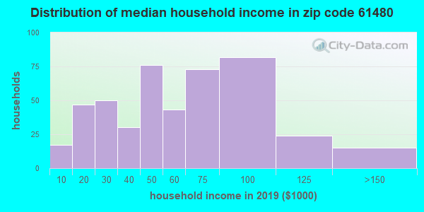 Zip code 61480 household income distribution in 2009