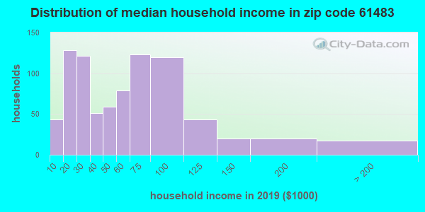 Zip code 61483 household income distribution in 2009