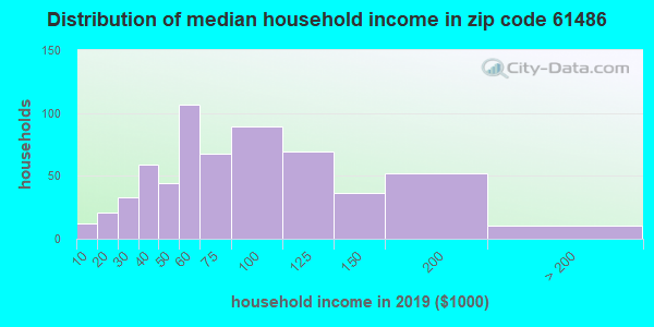 Zip code 61486 household income distribution in 2009