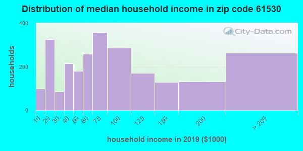 Zip code 61530 household income distribution in 2009