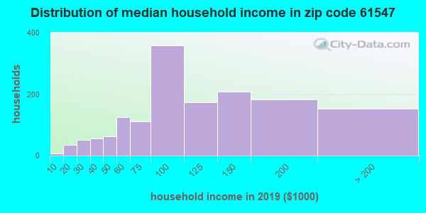 Zip code 61547 household income distribution in 2009