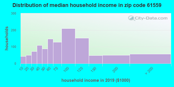 Zip code 61559 household income distribution in 2009