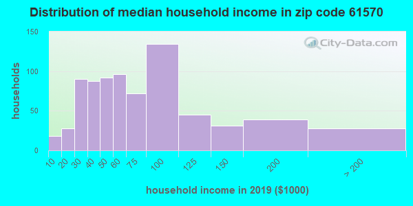 Zip code 61570 household income distribution in 2009