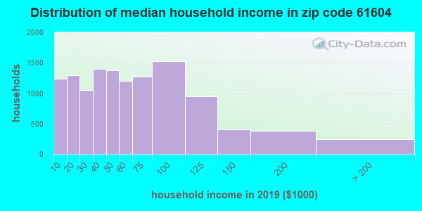 Zip code 61604 household income distribution in 2009