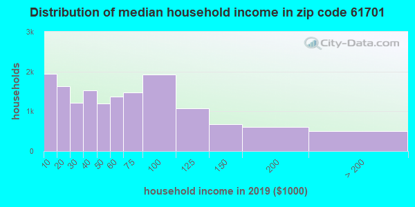 Zip code 61701 household income distribution in 2009