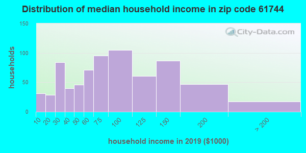 Zip code 61744 household income distribution in 2009