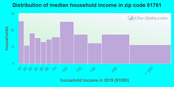 Zip code 61761 household income distribution in 2009