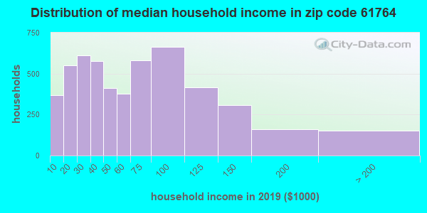Zip code 61764 household income distribution in 2009