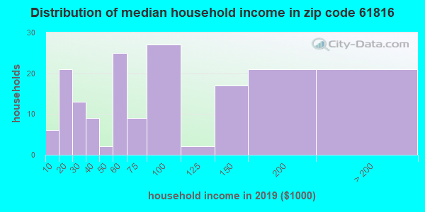 Zip code 61816 household income distribution in 2009