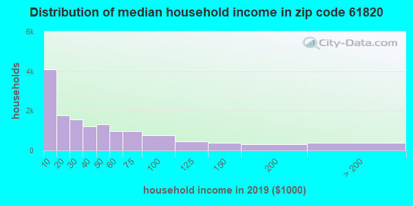 Zip code 61820 household income distribution in 2009