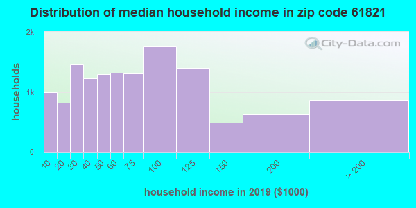 Zip code 61821 household income distribution in 2009