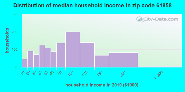 Zip code 61858 household income distribution in 2009