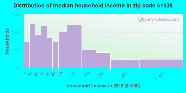 Zip code 61938 household income distribution in 2009