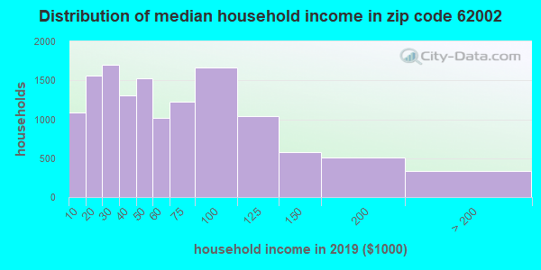 Zip code 62002 household income distribution in 2009
