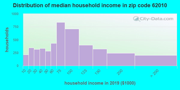 Zip code 62010 household income distribution in 2009