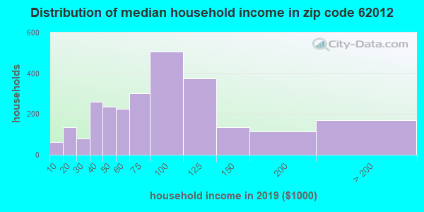 Zip code 62012 household income distribution in 2009
