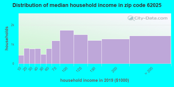 Zip code 62025 household income distribution in 2009